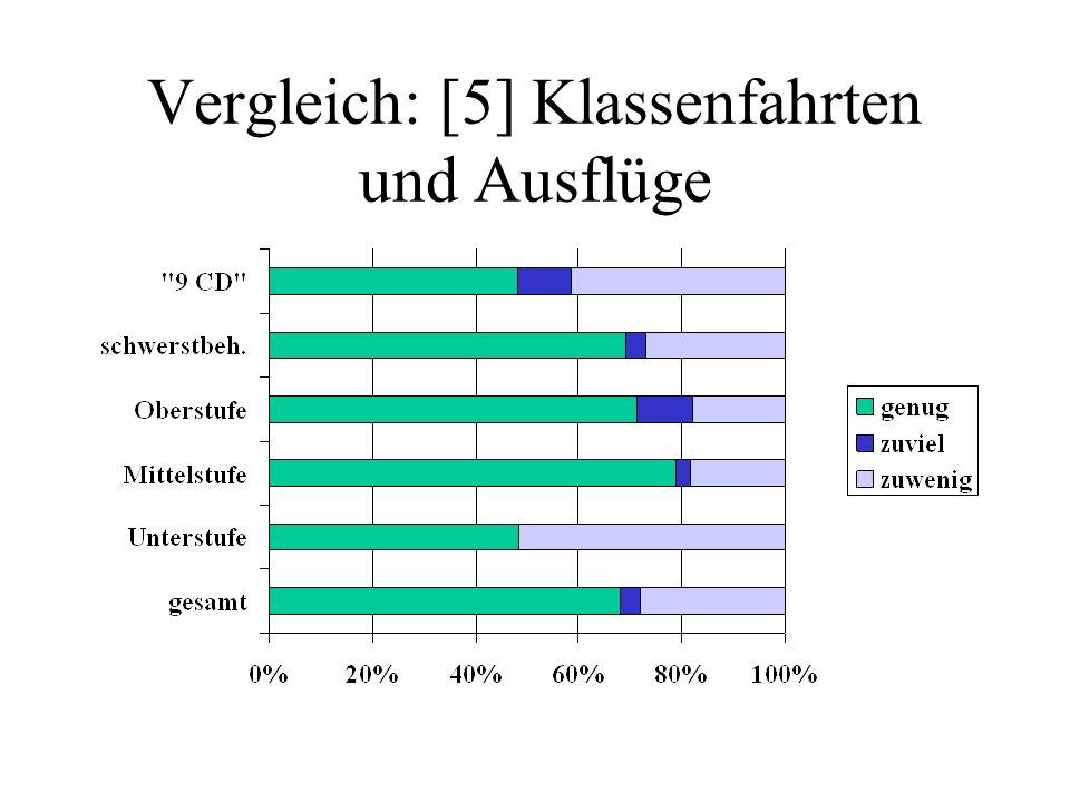 Vergleich: [5] Klassenfahrten und Ausflüge